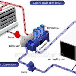 tháp giải nhiệt trong hệ thống làm lạnh