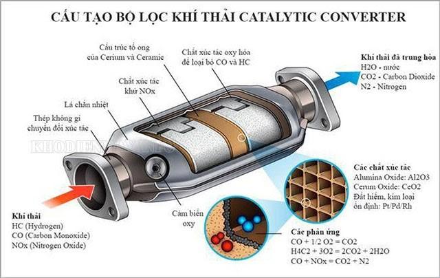 Cấu tạo của bộ lọc khí thải xe máy, ô tô